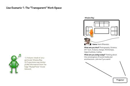 Use Scenario - The Transparent Work Space