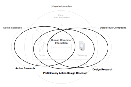Participatory Action Design Research incorporates technological innovation with methods to shape design according to the socio-cultural context.