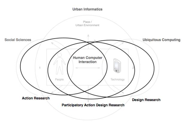 participatory research design essay