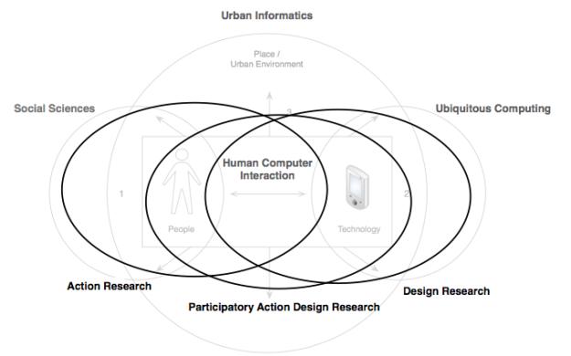 On Design Methodology