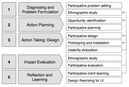 Participatory Action Design Research – a research method for Urban Informatics