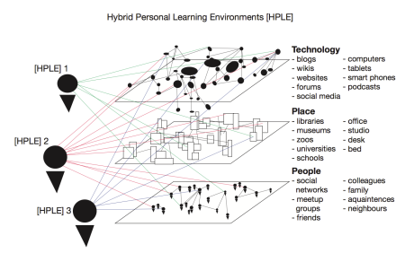 Hybrid Personal Learning Environments are personal selections of networks across different technologies, places and people